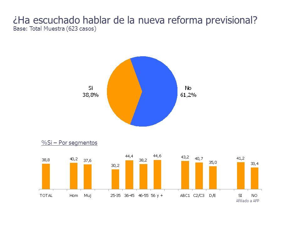 ¿Ha escuchado hablar de la nueva reforma previsional? Base: Total Muestra (623 casos) %Si – Por segmentos Afiliado a AFP