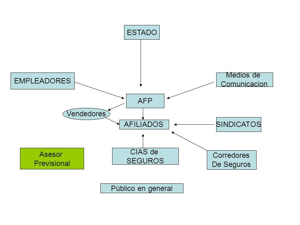 AFP ESTADO AFILIADOS SINDICATOS EMPLEADORES Público en general Medios de Comunicacion Vendedores Asesor Previsional CIAS de SEGUROS Corredores De Seguros