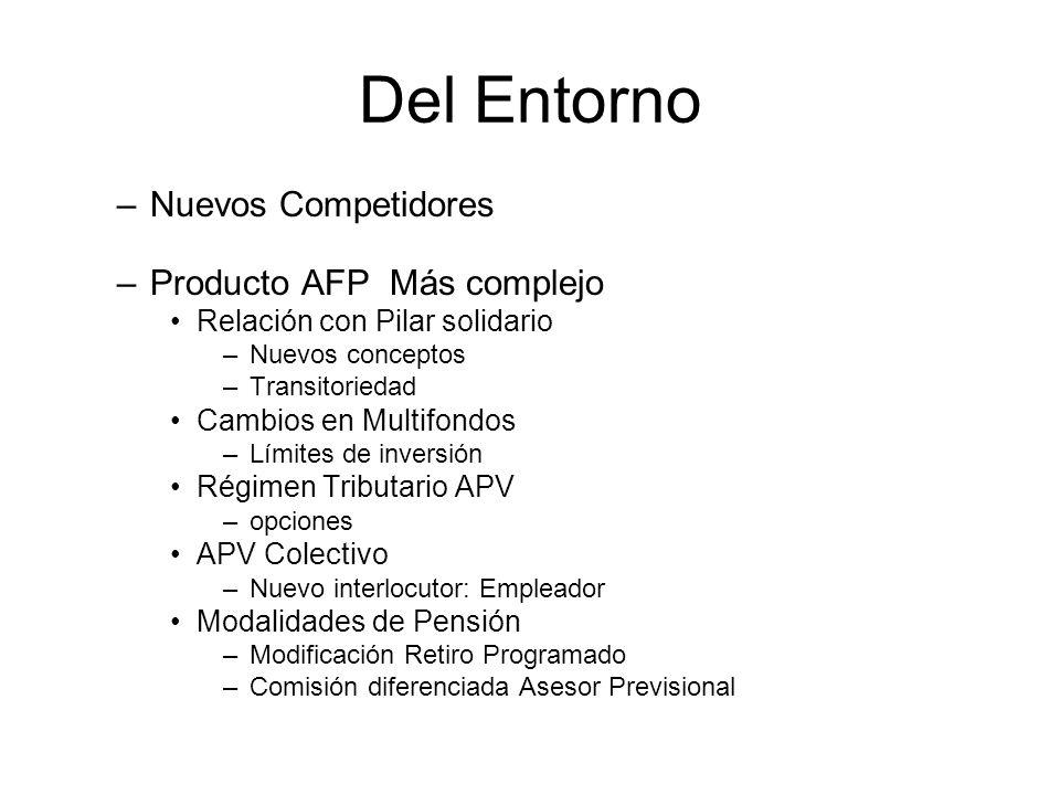 Del Entorno –Nuevos Competidores –Producto AFP Más complejo Relación con Pilar solidario –Nuevos conceptos –Transitoriedad Cambios en Multifondos –Lím