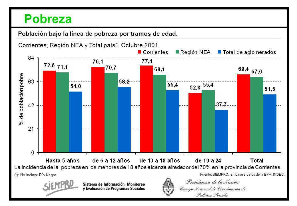 Población bajo la línea de pobreza por tramos de edad.