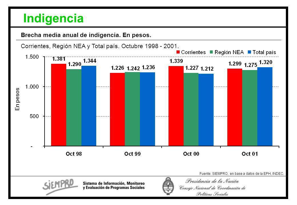 Indigencia Fuente: SIEMPRO, en base a datos de la EPH, INDEC.
