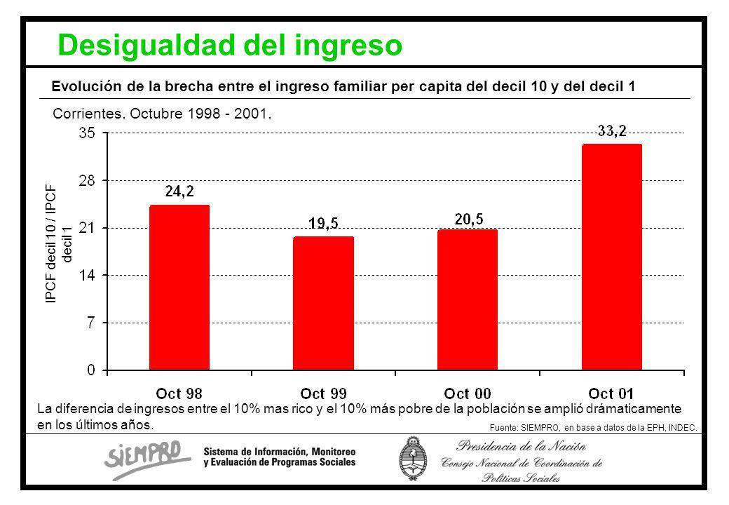 Desigualdad del ingreso Fuente: SIEMPRO, en base a datos de la EPH, INDEC.