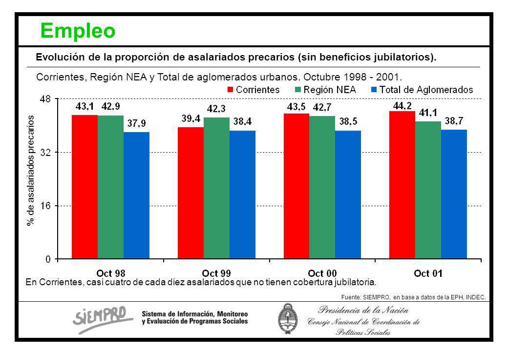 Evolución de la proporción de asalariados precarios (sin beneficios jubilatorios).