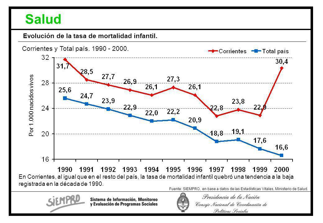 Salud Evolución de la tasa de mortalidad infantil.