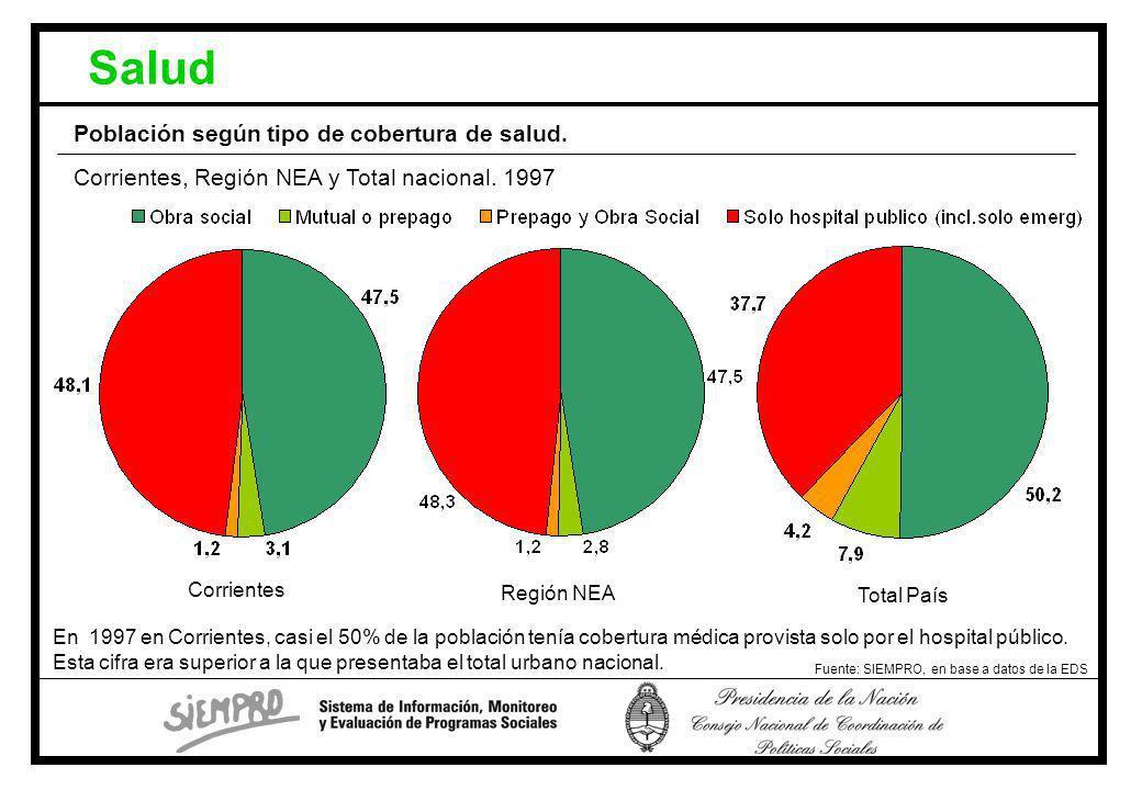 Salud Fuente: SIEMPRO, en base a datos de la EDS Corrientes, Región NEA y Total nacional.