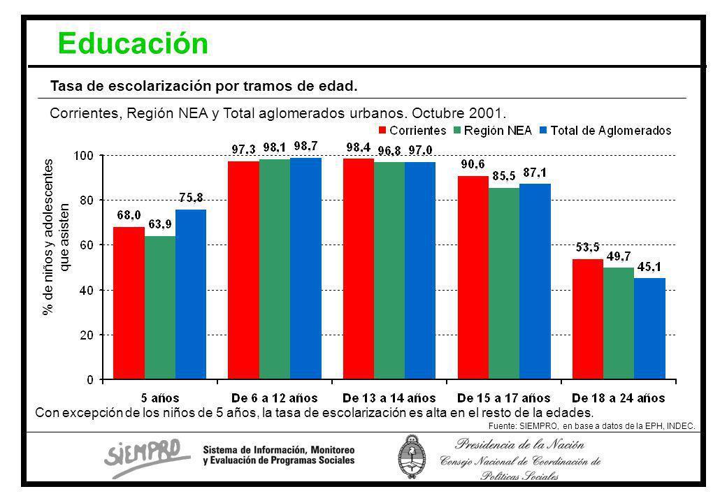 Educación Fuente: SIEMPRO, en base a datos de la EPH, INDEC.