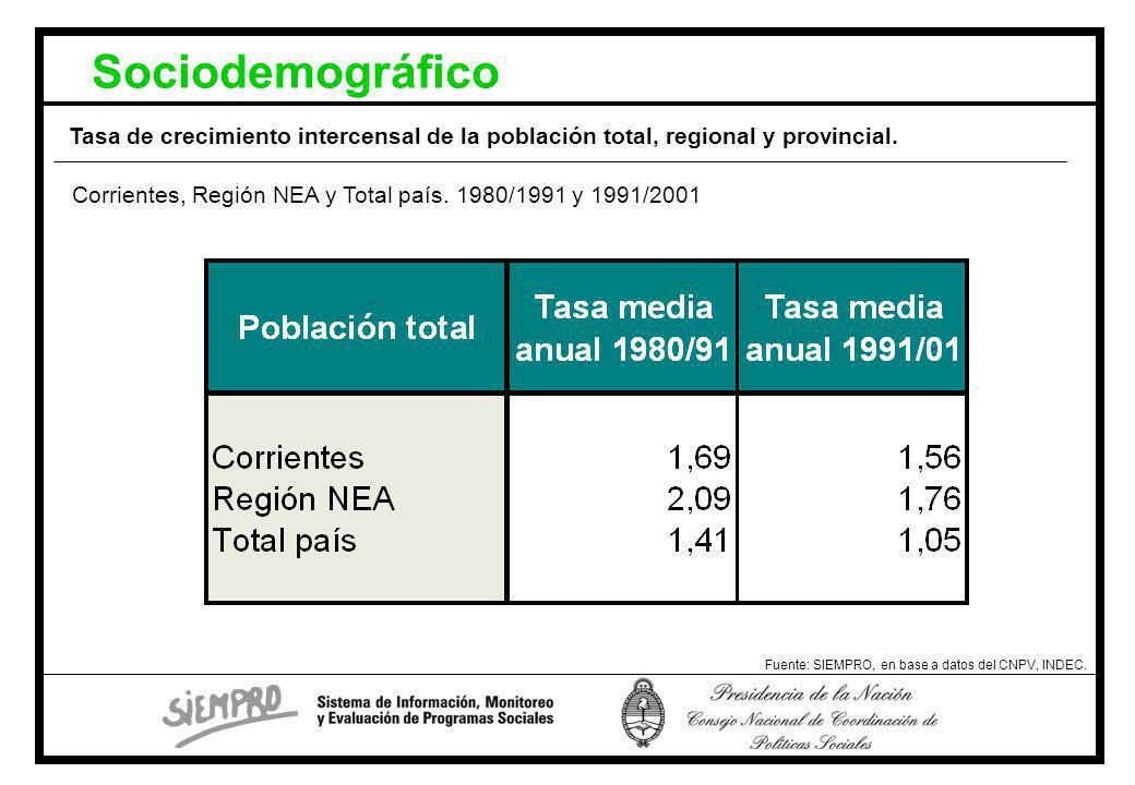 Sociodemográfico Tasa de crecimiento intercensal de la población total, regional y provincial.