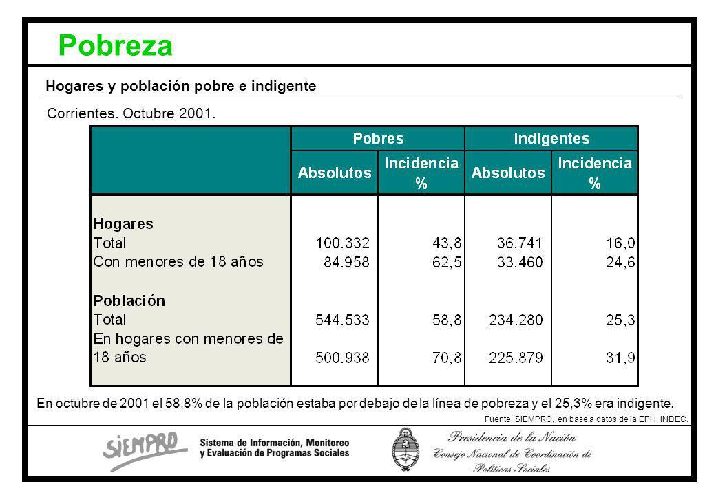 Pobreza Hogares y población pobre e indigente Fuente: SIEMPRO, en base a datos de la EPH, INDEC.