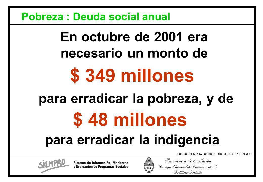 Pobreza : Deuda social anual Fuente: SIEMPRO, en base a datos de la EPH, INDEC.