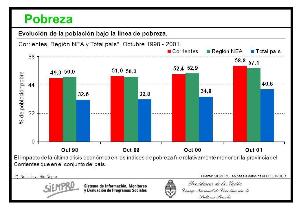 Pobreza Evolución de la población bajo la línea de pobreza.