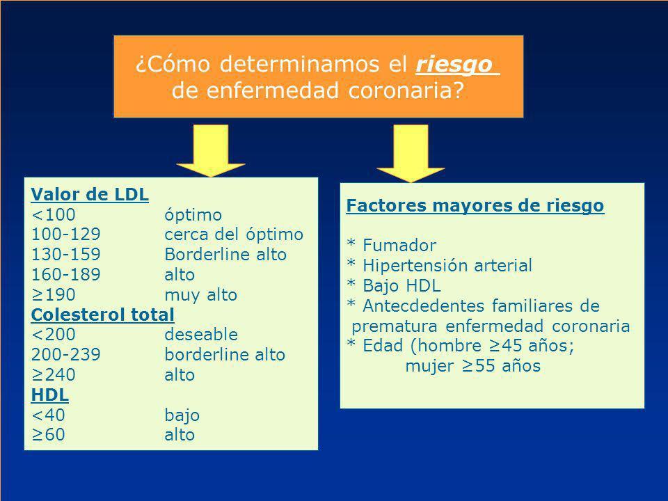3 categorías de riesgo que modifican la meta del LDL Categoría de riesgo 1)Enfermedad coronaria y equivalente de riesgo coronario 2)2 o más factores de riesgo 3)Uno o ningún factor de riesgo Meta del LDL <100 <130 <160