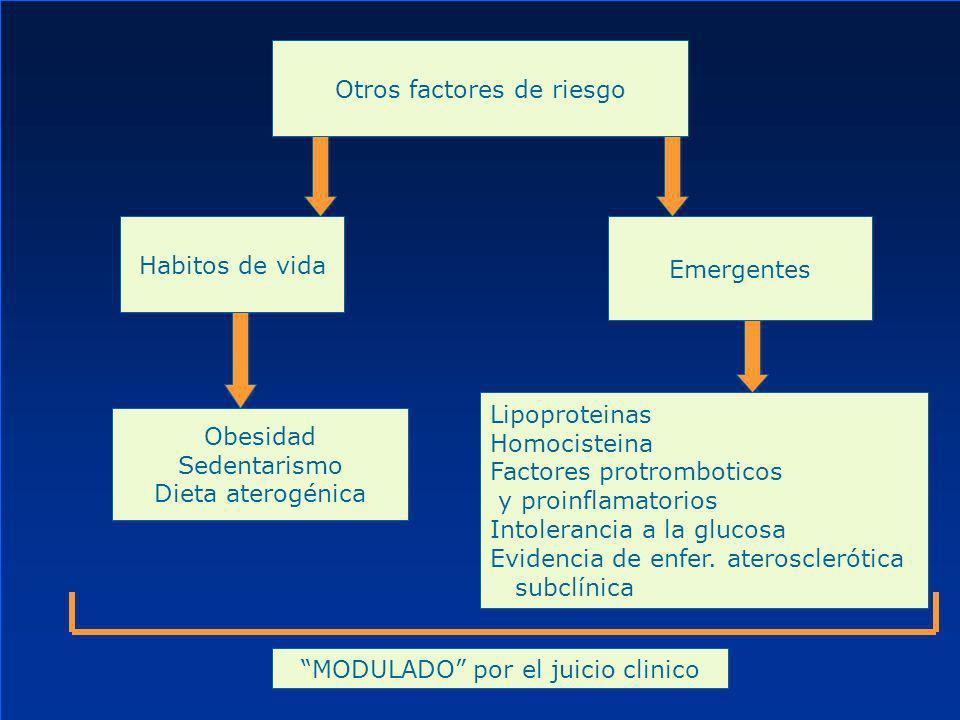 Hipertrigliceridemia Factor INDEPENDIENTE de enfermedad coronaria Valores Normales Normal<150 Border alto150-199 Alto200-499 Muy alto>500 Metas Si Tg >500: Bajar los Tg Si Tg <500: Prestar atención al LDL Calcular el Colesterol No HDL