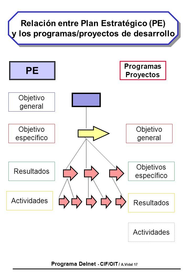 Programa Delnet - CIF/OIT / A.Vidal 17 Relación entre Plan Estratégico (PE) y los programas/proyectos de desarrollo Relación entre Plan Estratégico (P