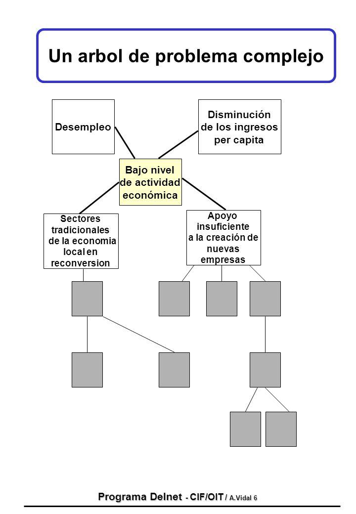 Programa Delnet - CIF/OIT / A.Vidal 6 Un arbol de problema complejo Bajo nivel de actividad económica Desempleo Disminución de los ingresos per capita