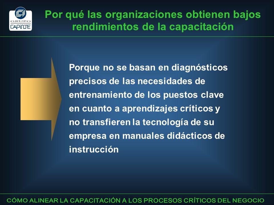 Por qué las organizaciones obtienen bajos rendimientos de la capacitación Porque no se basan en diagnósticos precisos de las necesidades de entrenamie
