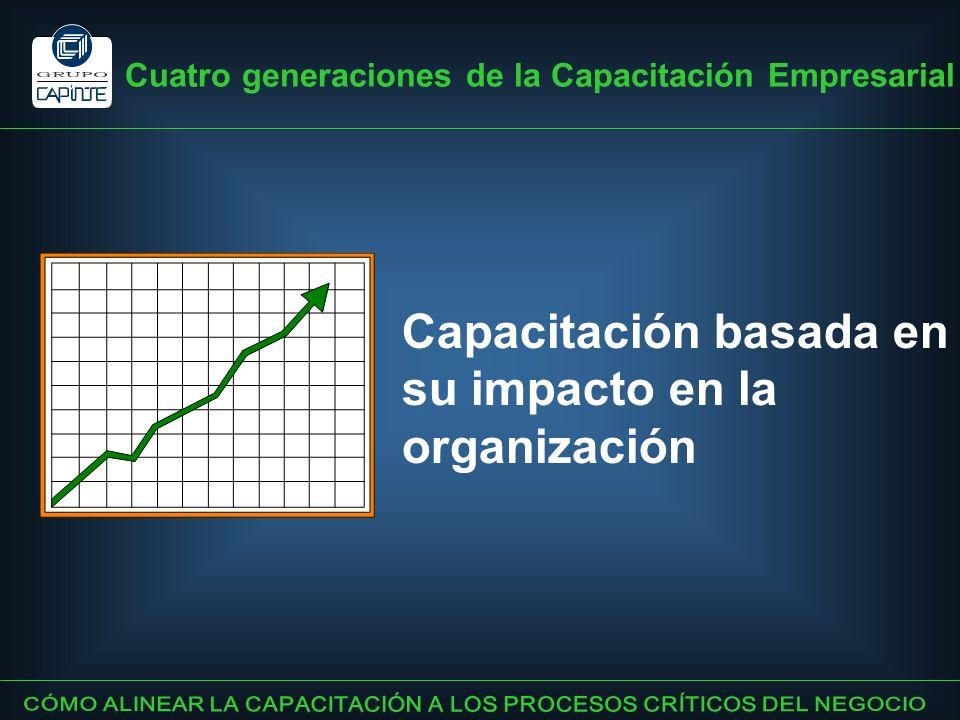Capacitación basada en su impacto en la organización Cuatro generaciones de la Capacitación Empresarial
