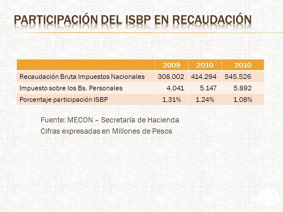 Fuente: MECON – Secretaría de Hacienda Cifras expresadas en Millones de Pesos 20092010 Recaudación Bruta Impuestos Nacionales308.002414.294545.526 Impuesto sobre los Bs.