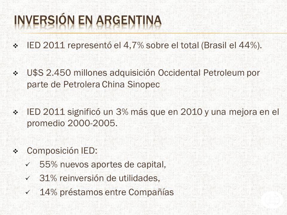 Argentina sexto destino latinoamericano de inversión española en 2011 A nivel país (Argentina), España es el principal inversor con el 28% de la IED (por encima de EE.UU.) IED 2011 de España en Argentina alcanzó aproximadamente Euros U$S 11.500 millones (U$S 14.500 millones aprox.)