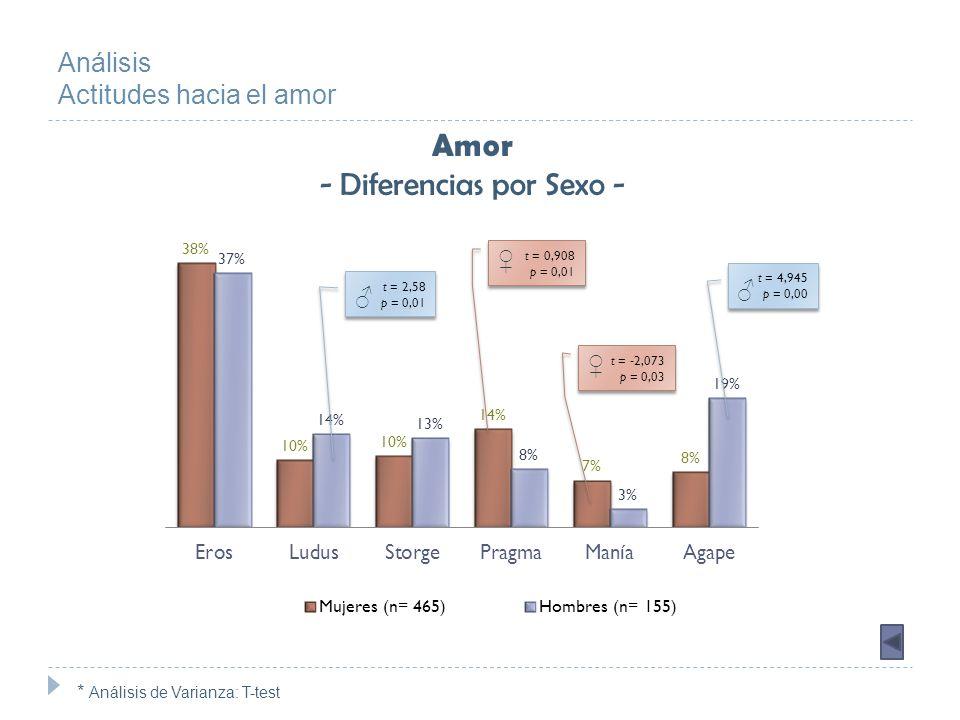 ErosLudusStorgePragmaManíaAgape Rol Femenino Rol Masculino Rol Andrógino Rol Indiferenciado Análisis Actitudes hacia el Amor Amor - Diferencias por Rol de Género - F = 4,15 p = 0,00 F = 4,15 p = 0,00 * Análisis de Varianza: ANOVA F = 5,61 p = 0,00 F = 5,61 p = 0,00 Nota: El rol de género mostró tener impacto sólo en la actitud hacia el amor de la mujer.