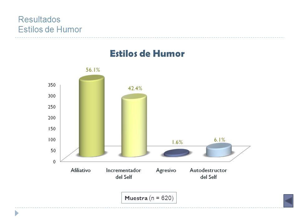 Análisis Estilos de Humor Humor y Sexo * Análisis de Varianza: T-test t= 5,43 p=0,00