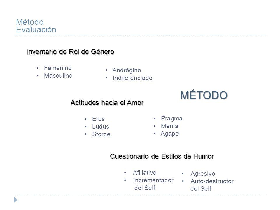 Método Evaluación Actitudes hacia el Amor Eros Ludus Storge Pragma Manía Agape Cuestionario de Estilos de Humor Afiliativo Incrementador del Self Agre