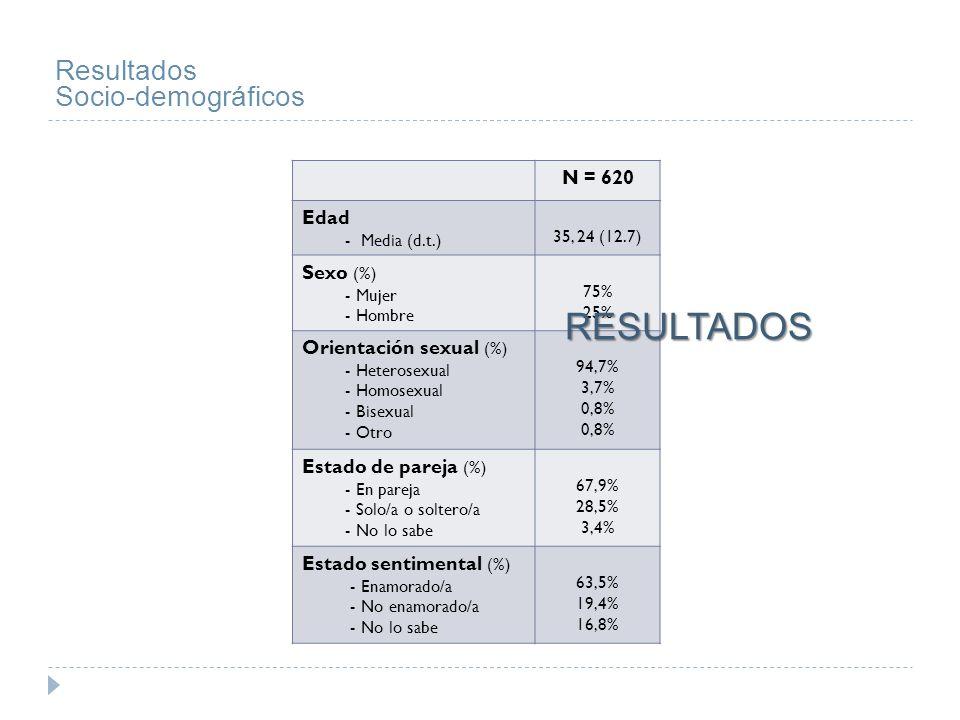 Resultados Socio-demográficos N = 620 Situación Laboral (%) - Empleado - Desempleado - Independiente 53,4 % 15,6 % 31 % Ocupación (%) - Profesional - Estudiante - Empelado /comercio - Ama de casa - Desocupado - Artista - Jubilado 48,7 % 21,6 % 21,1 % 3,5 % 2,1 % 1,6 % 1,1 % Lugar de residencia (%) - Ciudad de Buenos Aires - Provincia de Buenos Aires - Interior del país 60,2 % 37,9 % 1,9 % N = 620 Nivel socio-económico (%) - Bajo - Medio-bajo - Medio - Medio-alto - Alto 1,3 % 7,6 % 71,5 % 18,5 % 0,8 % Nivel de estudios (%) - Primario incompleto - Primario completo - Secundario incompleto - Secundario completo - Terciario incompleto - Terciario completo 1 % 1,9 % 2,7 % 14 % 28,1 % 52,3 %