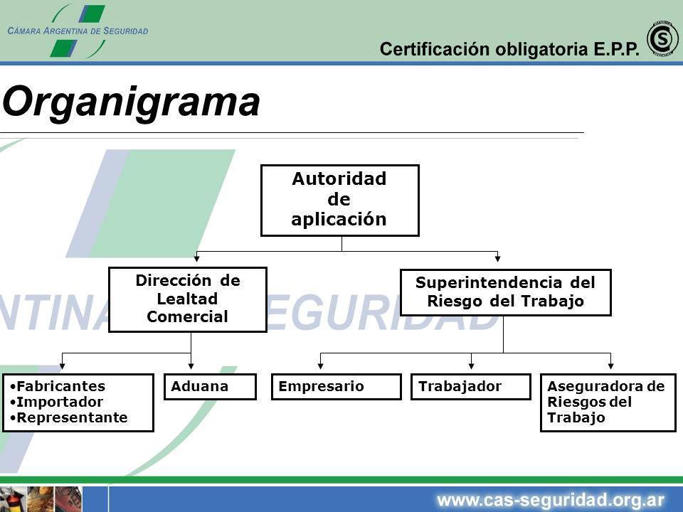 Organigrama Autoridad de aplicación Dirección de Lealtad Comercial Superintendencia del Riesgo del Trabajo Fabricantes Importador Representante Empres