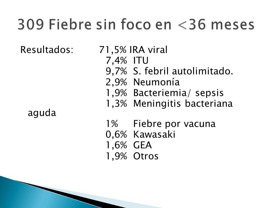 Resultados: 71,5% IRA viral 7,4% ITU 9,7% S. febril autolimitado. 2,9% Neumonía 1,9% Bacteriemia/ sepsis 1,3% Meningitis bacteriana aguda 1% Fiebre po