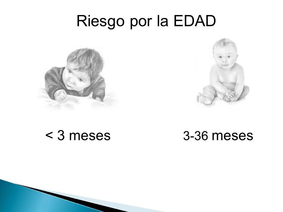 Riesgo por la EDAD < 3 meses 3-36 meses