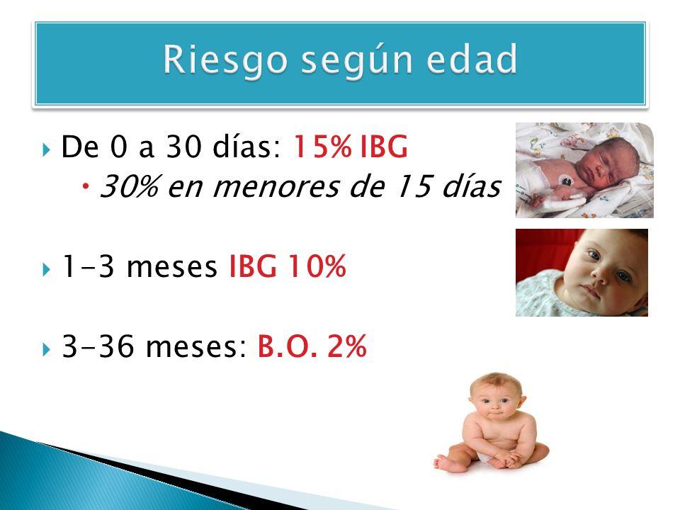 De 0 a 30 días: 15% IBG 30% en menores de 15 días 1-3 meses IBG 10% 3-36 meses: B.O. 2%