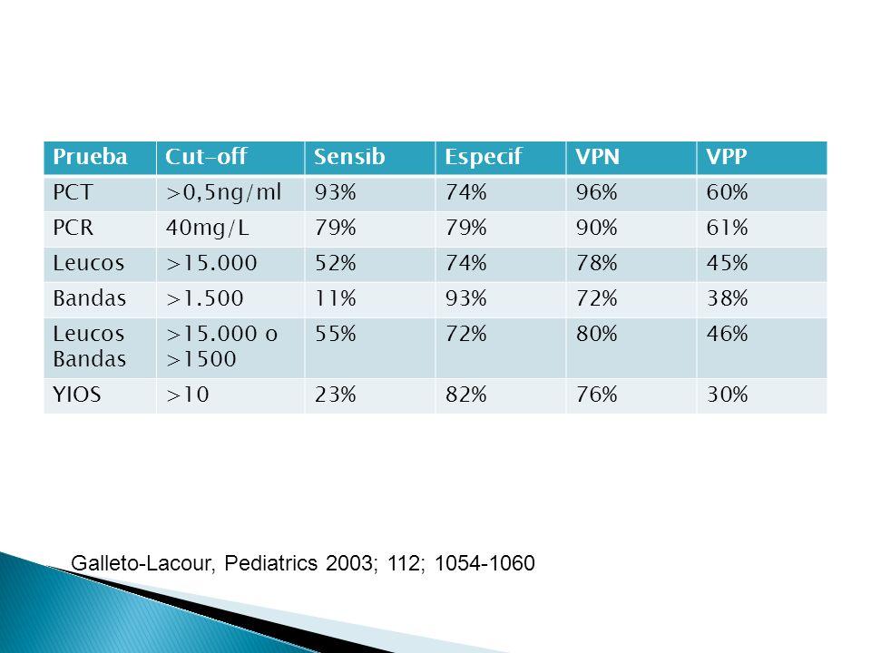PruebaCut-offSensibEspecifVPNVPP PCT>0,5ng/ml93%74%96%60% PCR40mg/L79% 90%61% Leucos>15.00052%74%78%45% Bandas>1.50011%93%72%38% Leucos Bandas >15.000