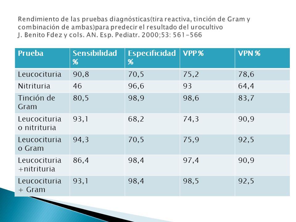 PruebaSensibilidad % Especificidad % VPP %VPN % Leucocituria90,870,575,278,6 Nitrituria4696,69364,4 Tinción de Gram 80,598,998,683,7 Leucocituria o ni