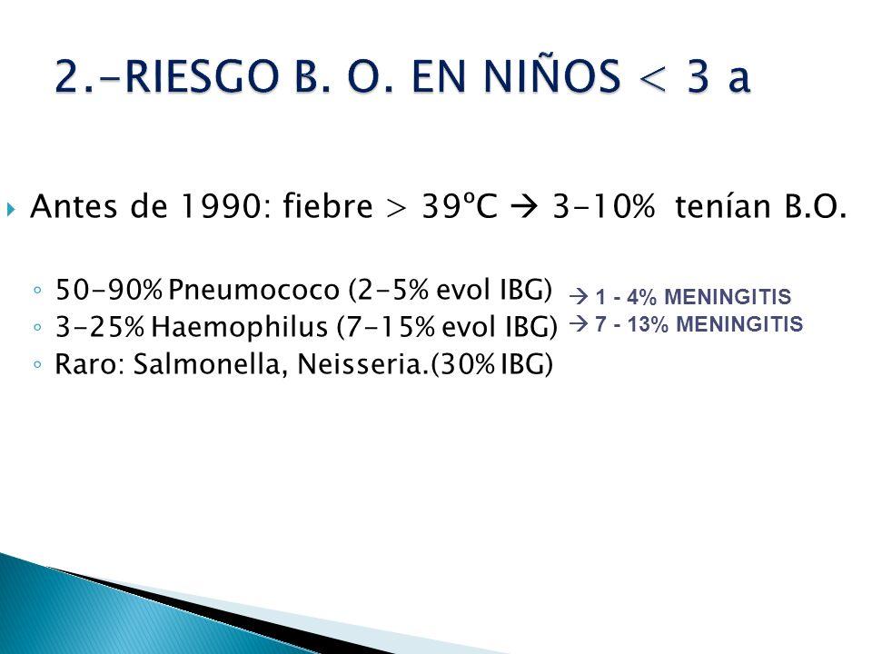 Antes de 1990: fiebre > 39ºC 3-10% tenían B.O. 50-90% Pneumococo (2-5% evol IBG) 3-25% Haemophilus (7-15% evol IBG) Raro: Salmonella, Neisseria.(30% I