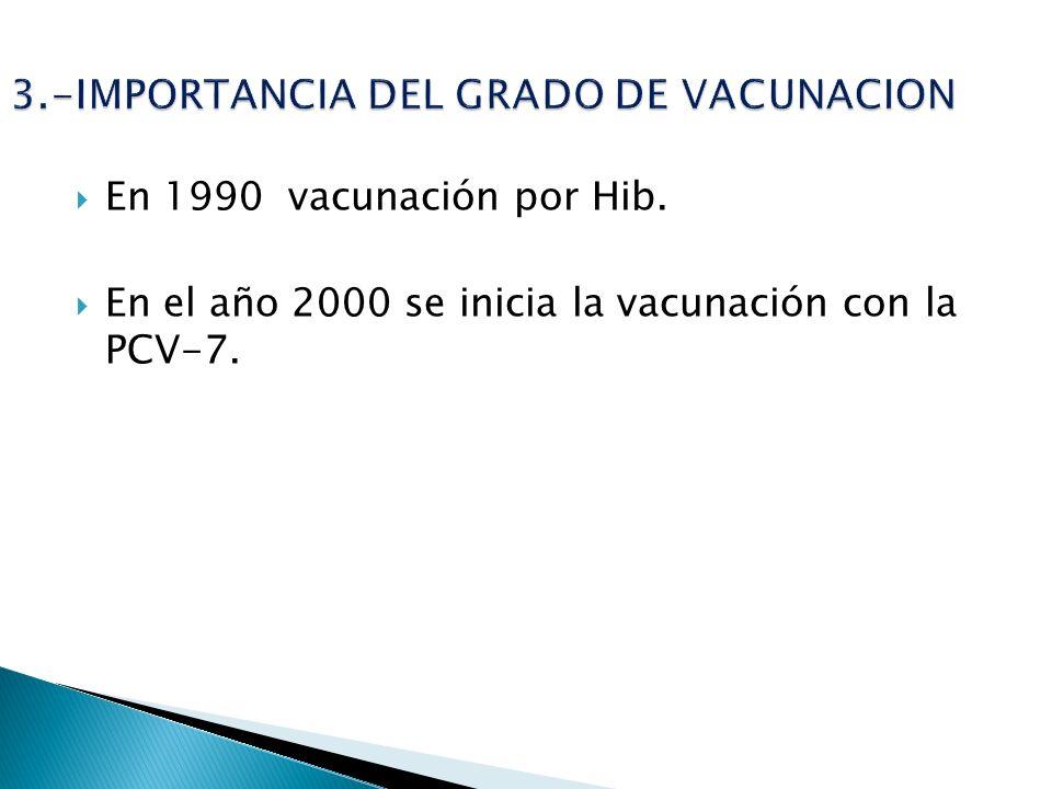 En 1990 vacunación por Hib. En el año 2000 se inicia la vacunación con la PCV-7.