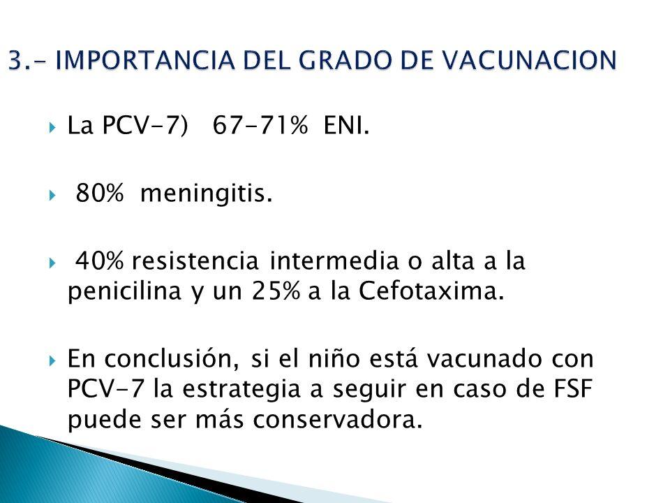 La PCV-7) 67-71% ENI. 80% meningitis. 40% resistencia intermedia o alta a la penicilina y un 25% a la Cefotaxima. En conclusión, si el niño está vacun