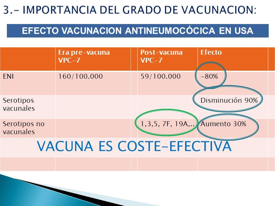Era pre-vacuna VPC-7 Post-vacuna VPC-7 Efecto ENI160/100.00059/100.000-80% Serotipos vacunales Disminución 90% Serotipos no vacunales 1,3,5, 7F, 19A,.