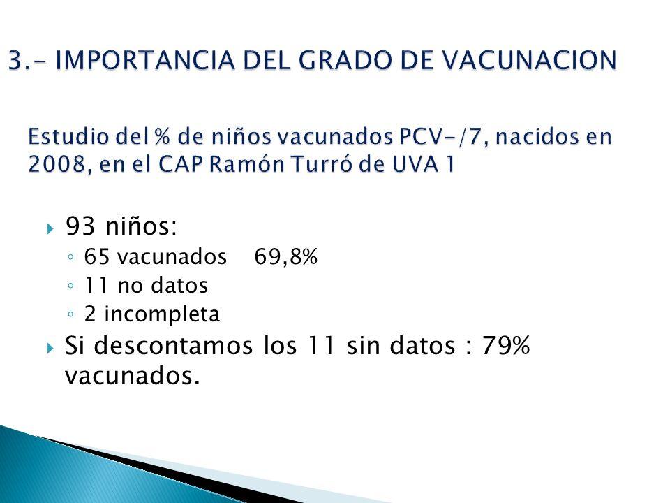 93 niños: 65 vacunados 69,8% 11 no datos 2 incompleta Si descontamos los 11 sin datos : 79% vacunados.