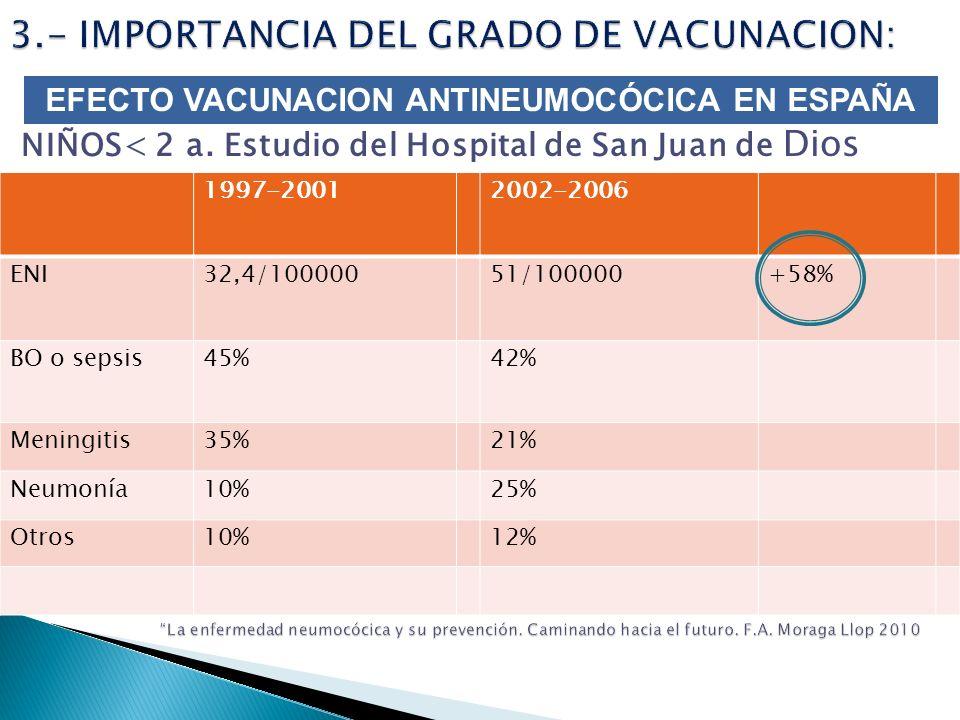 NIÑOS< 2 a. Estudio del Hospital de San Juan de Dios 1997-20012002-2006 ENI32,4/10000051/100000+58% BO o sepsis45%42% Meningitis35%21% Neumonía10%25%
