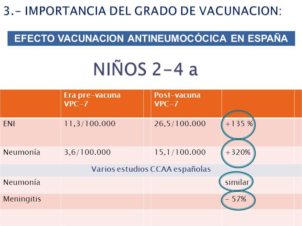 Era pre-vacuna VPC-7 Post-vacuna VPC-7 ENI11,3/100.00026,5/100.000+135 % Neumonía3,6/100.00015,1/100.000+320% Varios estudios CCAA españolas Neumonías