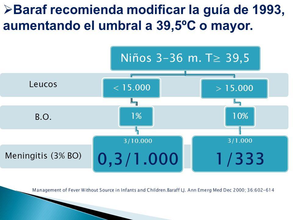 Baraf recomienda modificar la guía de 1993, aumentando el umbral a 39,5ºC o mayor. Meningitis (3% BO) Leucos B.O. Niños 3-36 m. T 39,5 < 15.0001% 3/10
