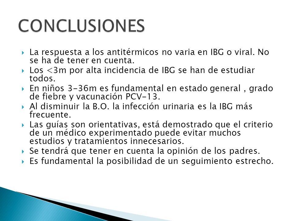 La respuesta a los antitérmicos no varia en IBG o viral. No se ha de tener en cuenta. Los <3m por alta incidencia de IBG se han de estudiar todos. En