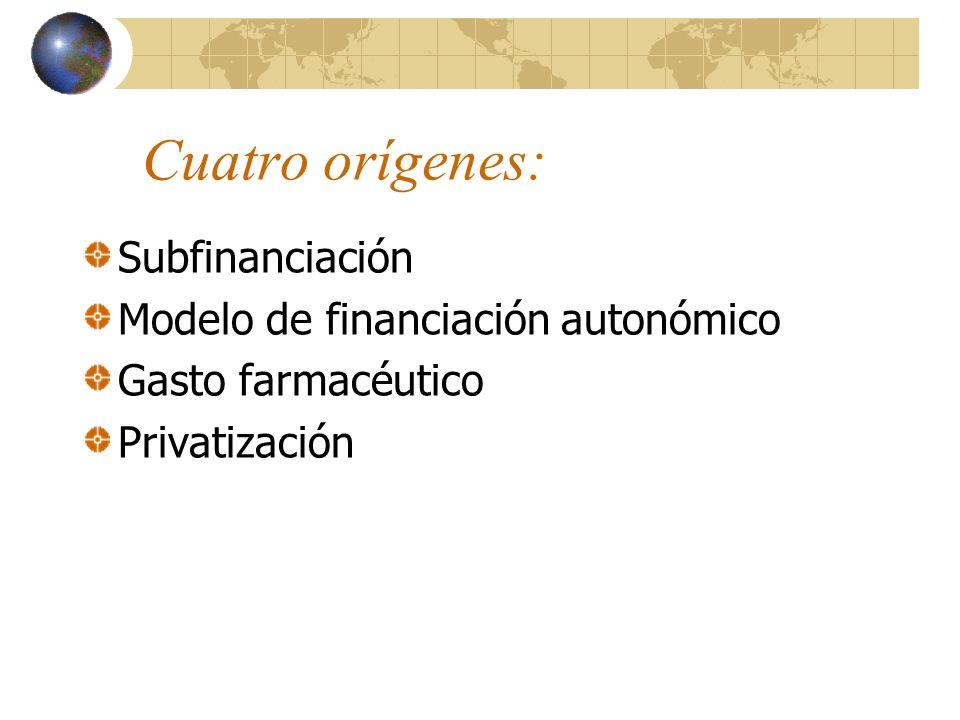 Cuatro orígenes: Subfinanciación Modelo de financiación autonómico Gasto farmacéutico Privatización