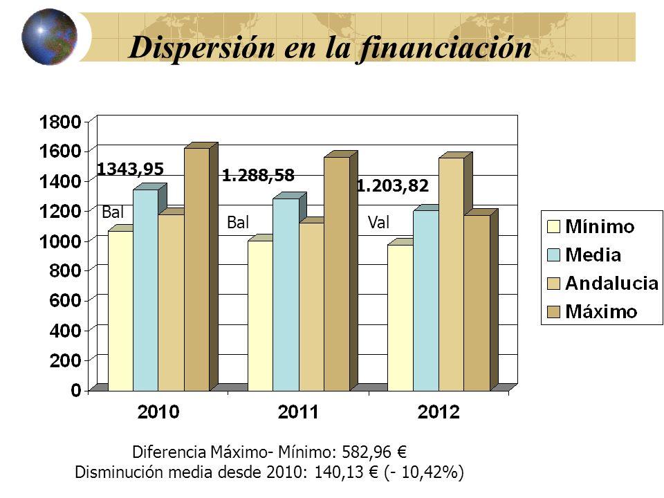 Dispersión en la financiación Diferencia Máximo- Mínimo: 582,96 Disminución media desde 2010: 140,13 (- 10,42%) 1343,95 1.288,58 1.203,82 Bal Val