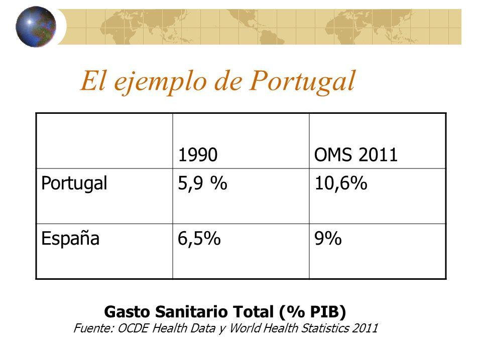 El ejemplo de Portugal 1990OMS 2011 Portugal5,9 %10,6% España6,5%9% Gasto Sanitario Total (% PIB) Fuente: OCDE Health Data y World Health Statistics 2011