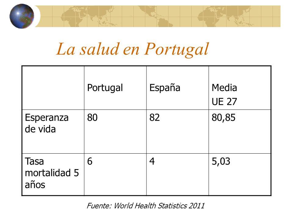 La salud en Portugal PortugalEspañaMedia UE 27 Esperanza de vida 808280,85 Tasa mortalidad 5 años 645,03 Fuente: World Health Statistics 2011