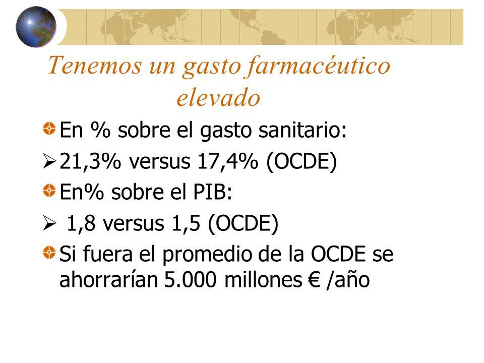 Tenemos un gasto farmacéutico elevado En % sobre el gasto sanitario: 21,3% versus 17,4% (OCDE) En% sobre el PIB: 1,8 versus 1,5 (OCDE) Si fuera el promedio de la OCDE se ahorrarían 5.000 millones /año