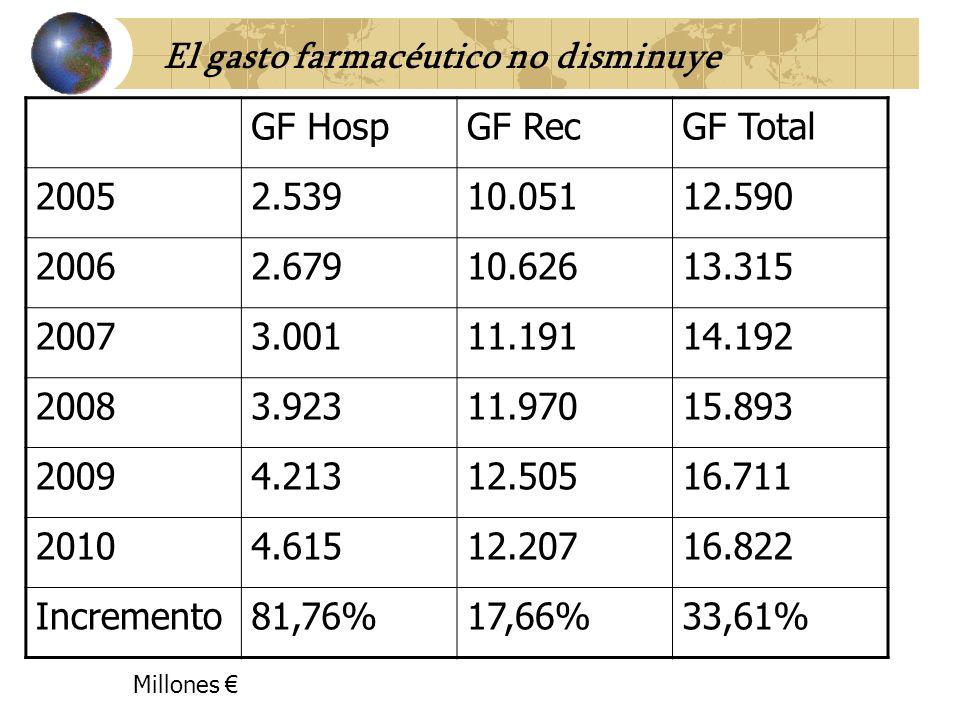 GF HospGF RecGF Total 20052.53910.05112.590 20062.67910.62613.315 20073.00111.19114.192 20083.92311.97015.893 20094.21312.50516.711 20104.61512.20716.822 Incremento81,76%17,66%33,61% Millones El gasto farmacéutico no disminuye