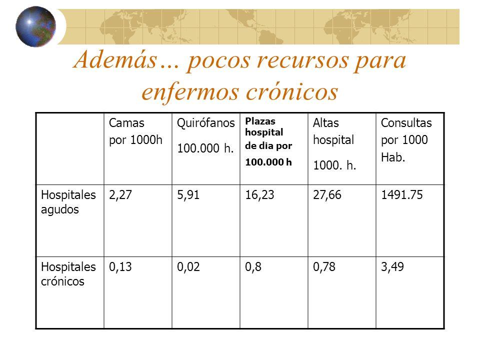 Además… pocos recursos para enfermos crónicos Camas por 1000h Quirófanos 100.000 h.