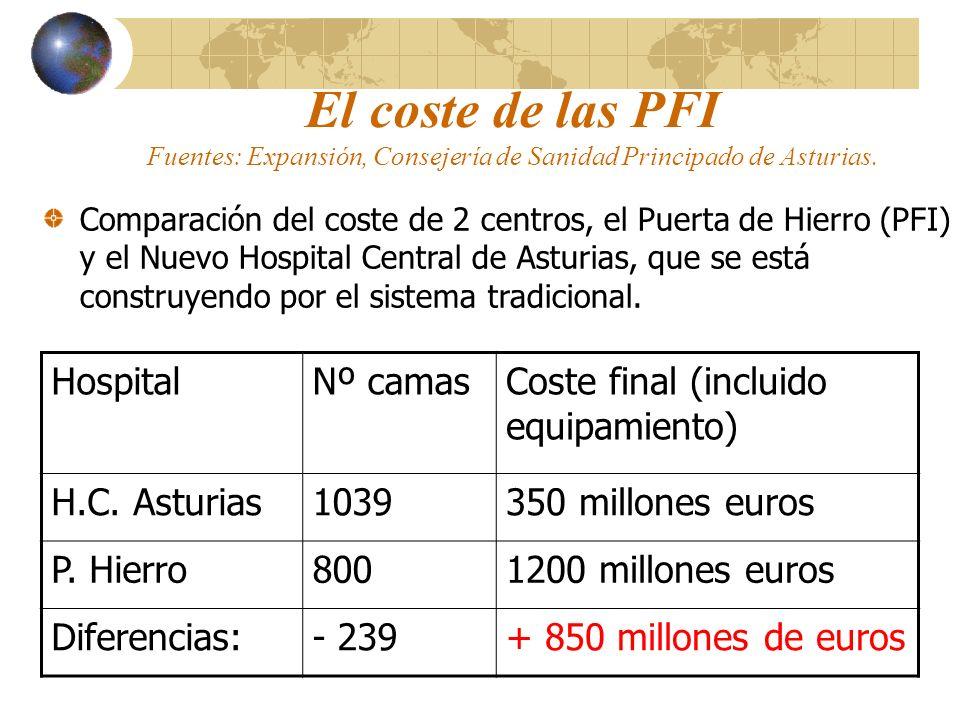 El coste de las PFI Fuentes: Expansión, Consejería de Sanidad Principado de Asturias.