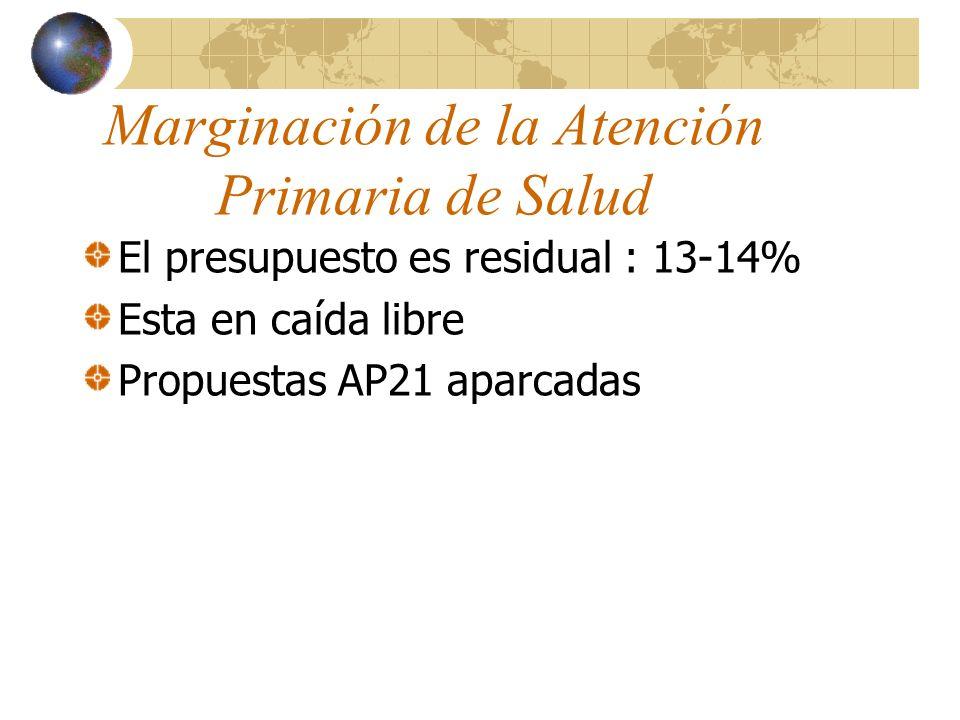 Marginación de la Atención Primaria de Salud El presupuesto es residual : 13-14% Esta en caída libre Propuestas AP21 aparcadas